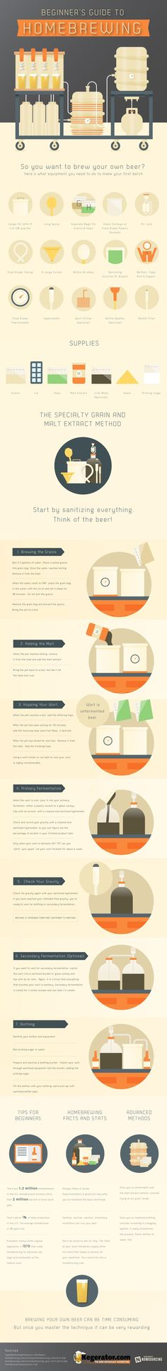 Brewing your own beer can be confusing for a beginner. Here's an infographic that will guide beginners through the brewing process. #homebrewing