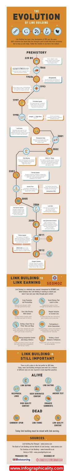 The Evolution Of Link Building Infographic - http://infographicality.com/the-evolution-of-link-building-infographic/