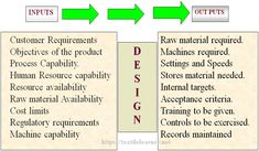 Product Design Process Capability, High Speed Machining, Process Flow Chart, Industrial Engineering, Process Improvement, Human Resources, Assessment, Product Design, Management