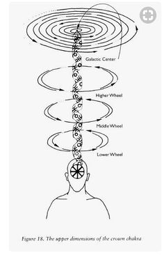Each one of the seven chakras is a center of a specific kind of energy in the body. Reiki can be used to align the chakras or cleanse them. Chakra Heilung, Crown Chakra, Les Chakras, Chakra System, Spirit Science, Reiki Energy, Chakra Meditation, Qigong, Book Of Shadows