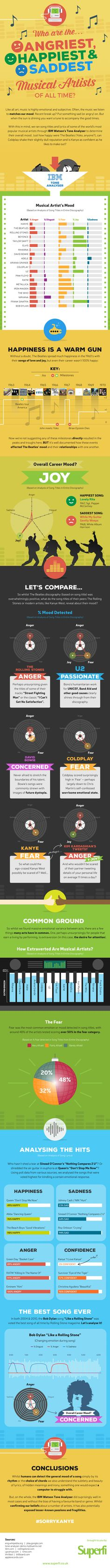 Who Are the Happiest, Saddest And Angriest Music Artists of All Time? #Infographic #Music