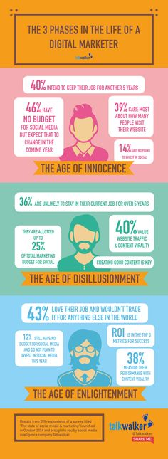 Infographic The 3 Phases in the Life of a Digital Marketer - Talkwalker | via Mary Lumley | BornToBeSocial.com | Pinterest Marketing, France