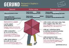 Gerund. English Grammar. Infographic. Prepared by Inna Zharuk, designed by Dasha Levchuk. Английский. Грамматика.