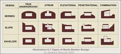 Very cool diagram of the different ways you can make an earth sheltered home.