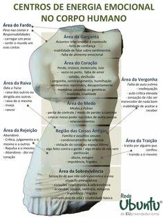Centros de Energia Emocional no Corpo Humano
