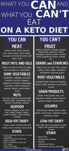 So you want to know how to start keto diet? Well the first thing you need to know is what is keto diet. And the answer is simple it is a Low Carb High Fat Diet (LCHF) and it consists of low carb recipes and keto recipes that are easy to preare. This ke Keto Diet Plan, Diet Meal Plans, Easy Keto Meal Plan, Keto Diet Guide, 7 Keto, Keto Regime, Menu Dieta, Comida Keto, Starting Keto Diet