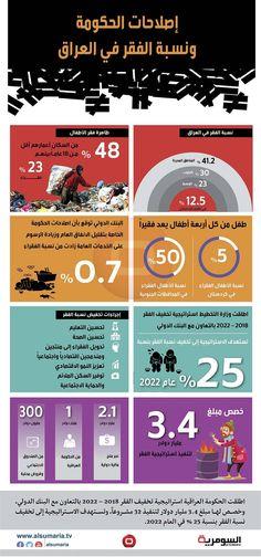 إصلاحات الحكومة تزيد من نسبة الفقر في العراق