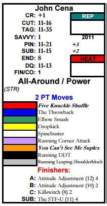 Move chart: