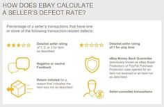 #eBay #Defect Rate Calculation very informative blog post form Page Mage#ilovetobeselling