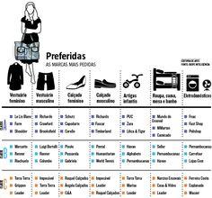 O Ibope Inteligência divulgou uma pesquisa que identifica as marcas preferidas de cada classe social. As marcas foram organizadas em oito segmentos: moda feminina, moda masculina, calçado feminino, calçado masculino, artigos esportivos, roupas e artigos infantis, roupa de cama, mesa e banho e eletrodomésticos (05/07/2016) #Consumo #Marcas #Ibope #Infográfico #Infografia #HojeEmDia