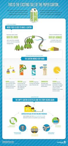 Interesting - Learn where the containers in your fridge come from, and how to get rid of SO much plastic in your fridge.