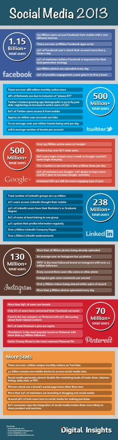 Digital Insights has produced a terrific new infographic that presents all the 2013 Social Media stats you could hope for and more.Check it out below. via Infographic: The Year in Social Media Marketing Digital, Strategisches Marketing, Marketing Trends, Internet Marketing, Online Marketing, Content Marketing, Mobile Marketing, Business Marketing, Social Media Trends