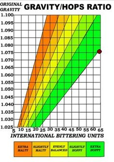Gravity/hops ratio chart