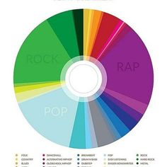 The #volume of #popular #music in #2013 // #infographic #graphicdesign #disc #cd #compactdisc #piechart #genres #folk #rock #dubstep #metal #hiphop #techno #house #disco #jazz #blues #classical #soul etc #illustration #artwork
