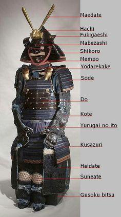 Description of each part of a samurai's armor.