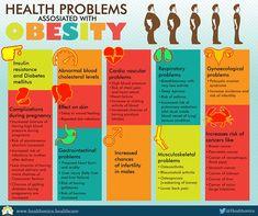 OBESITY BROCHURE INDIA க்கான பட முடிவு Obesity