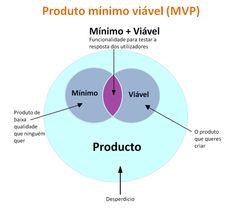 mvp produto minimo viavel portugal - Pesquisa do Google Chart, Portugal, Google, Entrepreneurship, Productivity, Search