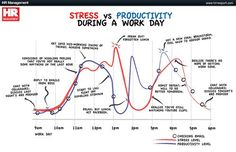 Stress vs Productivity During a Work Day Infographic Productivity Management, Stress Management, Increase Productivity, Project Management, Leadership, Forgetting Things, Natural Stress Relief, Meditation Benefits, Stressed Out