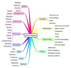 SWOT Analysis Mind Map