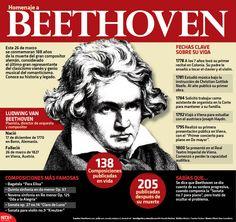 Hoy conmemoramos 188 años de la muerte del gran compositor alemán, #Bethoveen   #Infografia