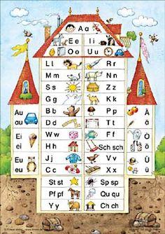 http://www.schule-studium.de/Grundschule/Finken/Logico-Lernhilfen/Anlauttabelle.jpg