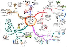 make mind maps and try and relate boring information into real life youve - Making A Mind Map Online