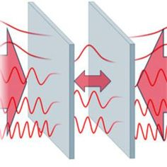 Harnessing the Casimir effect (which takes place between the two metal plates in the above diagram) could help researchers build tiny machines, such as microelectromechanical systems (MEMS), that today are hindered by surface interactions that can make nanomaterials sticky to the point of permanent adhesion. Casimir Effect, Microelectromechanical Systems, Quantum Electrodynamics, Secrets Of The Universe, Research Projects, Science And Technology, Product Launch, Scientific American, Rabbit Hole
