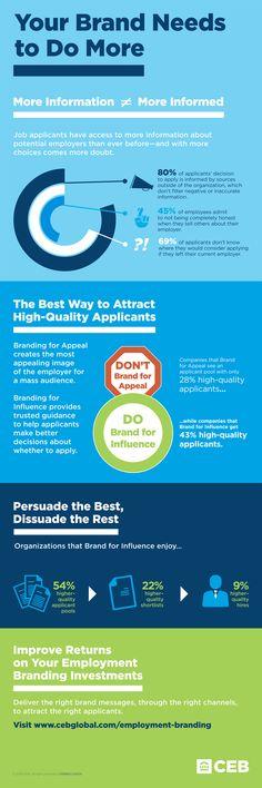 Employment Branding Infographic