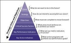 key performance indicator (KPI). #goalsetting and #KPI Experts Follow us now on Twitter @jamsovaluesmart and see the latest news on http://www.jamsovaluesmarter.com