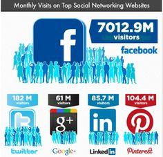 앞서가는 SNS 서비스들의 주요 통계자료들 [인포그래픽]   트렌드와칭