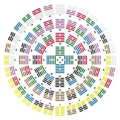 Not a clock or a calendar, but a different way of looking a processes: the I-Ching (in colour) Mathematics Geometry, Sacred Geometry, Yi King, Feng Shui Rules, Feng Shui History, Magic Squares, Tarot, China Art, Occult