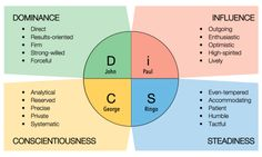 Everything DiSC® is a personality assessment tool that measures preferences and tendencies that shape the workplace experience. In this post, Robin Kellogg takes a closer look at the S personality. Best Personality Test, Personality Assessment, Personality Profile, Disc Assessment, Affirmations, Go It Alone, Le Management, Employee Engagement, Emotional Intelligence
