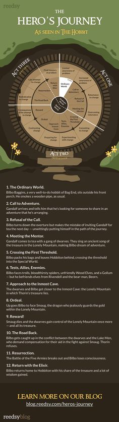 Hero's Journey Definition and Step-by-Step Guide (With Checklist!) - 12 Stages of the Hero's Journey via The Hobbit Book Writing Tips, Writing Quotes, Writing Process, Fiction Writing, Writing Resources, Writing Help, Writing Characters, Hero's Journey, Screenwriting