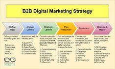 How To Craft a Winning Digital Marketing Strategy - business marketing design Inbound Marketing, Sales And Marketing Strategy, Whatsapp Marketing, Online Marketing Strategies, Influencer Marketing, Affiliate Marketing, Internet Marketing, Business Marketing, Marketing Ideas