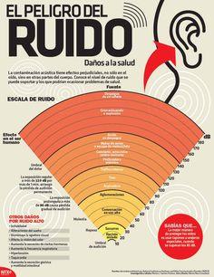 #infografía El Peligro del #Ruido, daños a la #Salud. #sociedad #contaminación…