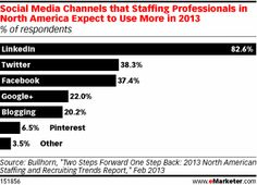 Social Media Channels that Staffing Professionals in North America Expect to Use More in 2013