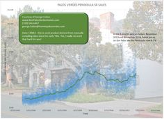 Recent article (11/13/2014) showed LA County median home prices up about  7%.  Palos Verdes Homes are up 8.1% in the same time period; the 6 months preceding November 2013 and November 2014.  For more real estate information, visit http://www.bestpalosverdeshomes.com
