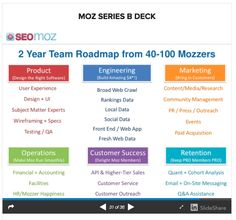 2 Year roadmap MOZ - from 40-100k Mozzers.