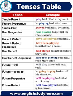 Tense Tables, 12 Tenses in English - Engli. -English Tense Tables, 12 Tenses in English - Engli. English Grammar Tenses, Teaching English Grammar, English Grammar Worksheets, English Verbs, English Writing Skills, Grammar And Vocabulary, English Vocabulary Words, Learn English Words, English Language Learning