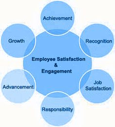 Ifacts Infographics Showing Employee Satisfaction Where Only