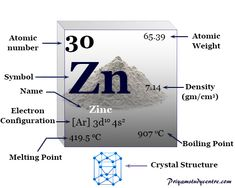 Zinc Element, General Physics, Chemistry Basics, Dry Cell, Atomic Number, Environmental Science, Periodic Table, Facts, Symbols