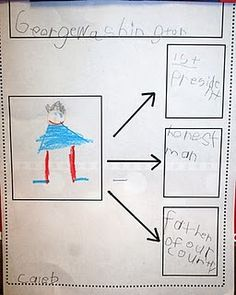 Washington graphic organizer Another possibility for Presidents theme Kindergarten Social Studies, Social Studies Activities, Teaching Social Studies, Kindergarten Writing, Student Teaching, Kindergarten Rocks, Teaching Ideas, Literacy, Kindergarten Behavior