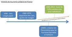 Le tourisme solidaire : histoire, définition et engagements