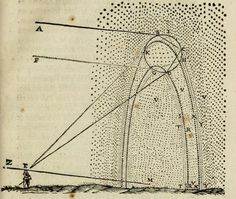 In his Discourse on Meteorology, Descartes includes this image of the mathematics of stargazing