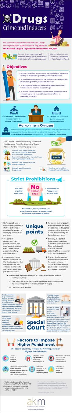 Drugs – Crime and Inducers - The Law Tree Akm, Infographics, Drugs, Crime, Acting, Author, Infographic, Writers, Crime Comics