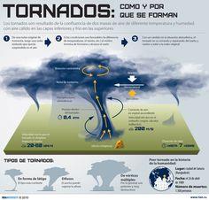 Cómo se forman los tornados Los tornados son ciclones de pequeñas dimensiones, pero muy destructivos, que ocurren en distintas regiones del mundo. Conoce cómo se forman y algunas de sus características. (Infografía: bibliotecadeinvestigaciones.wordpress.com