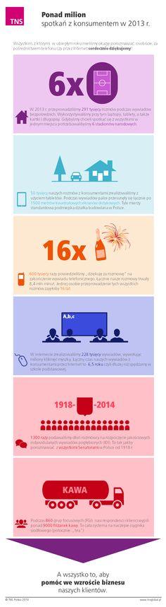 Ponad milion spotkań z konsumentem - podsumowanie 2013