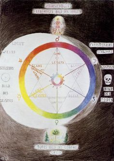 Wheel colour by Rudolf Steiner