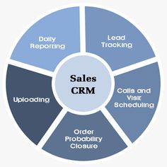 Lead management system can only work when you have good quality and a proper lead management process in place. Use lead management system to effectively exploit a lead generation source, develop a system for prospecting the source and capture the lead as a client.