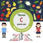 Vitamin C or Cobalaminand vector set of vitamin C rich foods. Healthy lifestyle and diet concept. Daily doze of vitamin C.